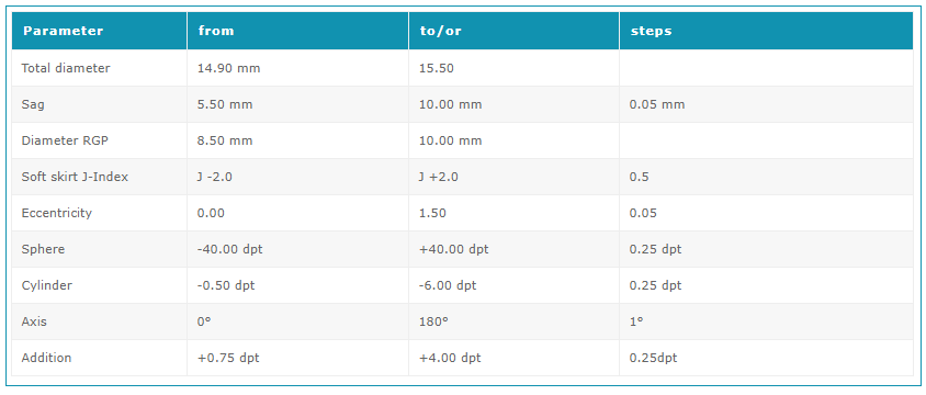 Parámetros AirFlex