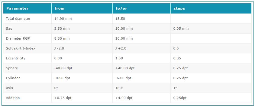 AirFlex Parameter
