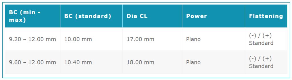 Baby Orbis-T Standard Tabelle