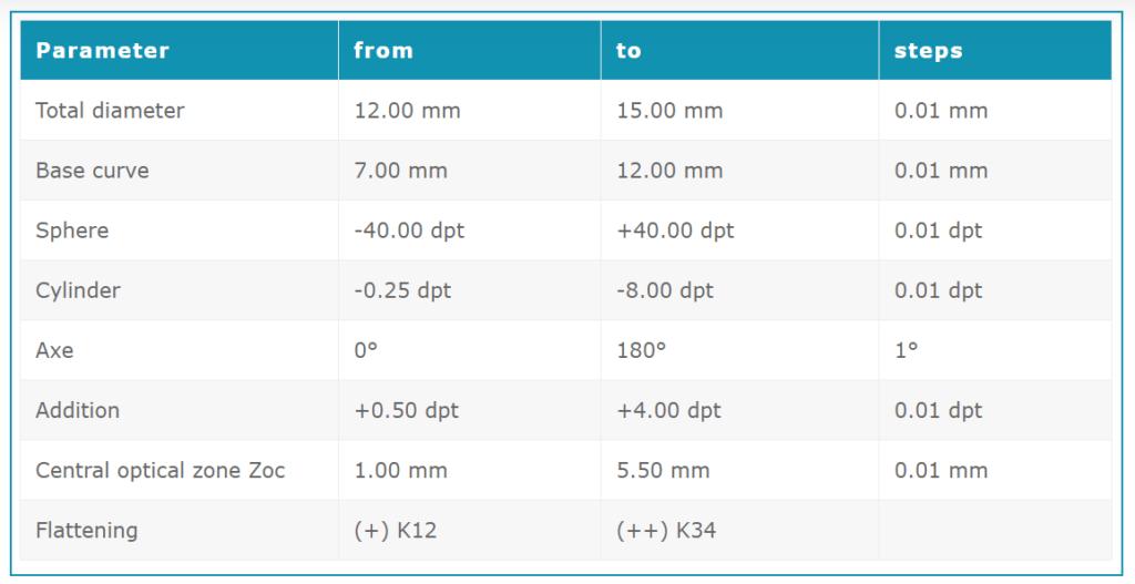 Parametry HydroCone