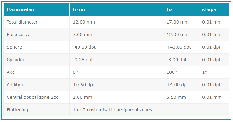 HydroMed-Parameter