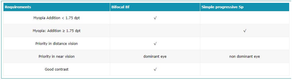 Rigid Multifocal choice