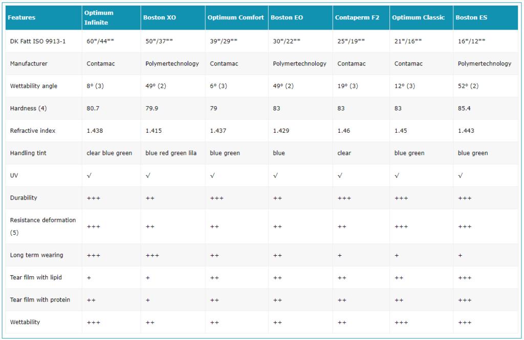 Матеріали для жорстких контактних лінз