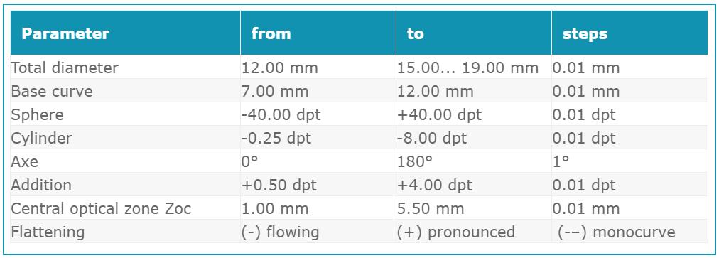 Torelis Technical data