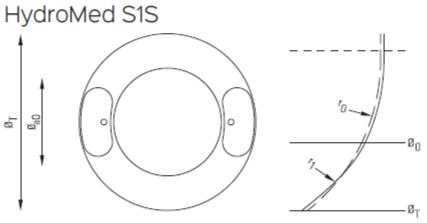HydroMed S1S