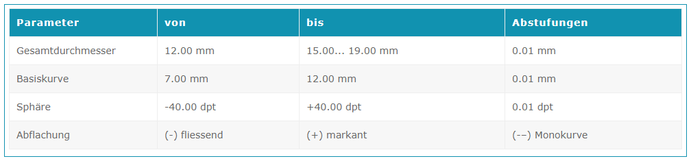 Orbis Sphärische Weichlinse