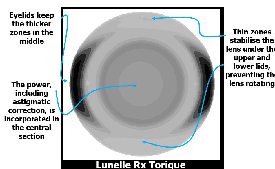 Lunelle RX Torique design