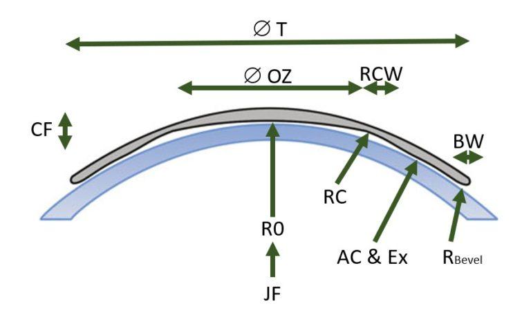 Orthokeratology NightFlex Sheme